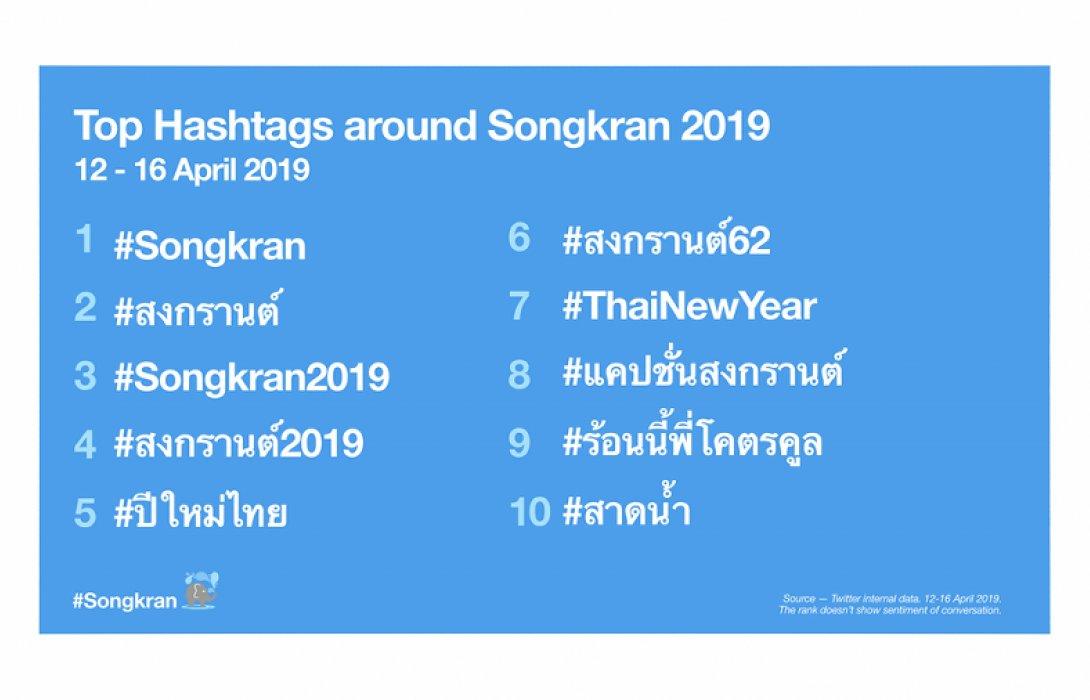 """""""ทวิตเตอร์"""" เผย คนไทยฉลองเทศกาลสงกรานต์ผ่านทวิตเตอร์มากถึง 2.8 ล้านทวีต"""