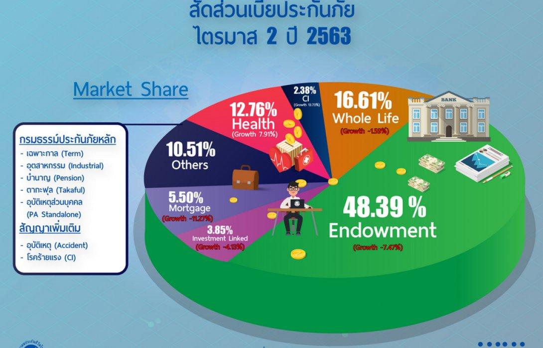 'โควิดภิวัฒน์' พลิกธุรกิจไทยประกัน..ลงทุนแห่จับตลาด 'เฮลท์แคร์'