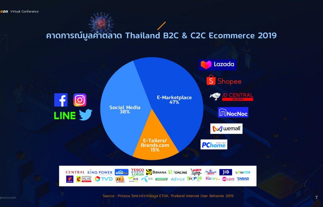 """""""ไพรซ์ซ่า"""" เผย โควิด-19 ดันตลาดอีคอมฯในไทยโตขึ้น 5% ชี้ ค้าปลีกยังแรง แซงไม่ได้ เหตุคนไทยชอบเดินห้าง"""