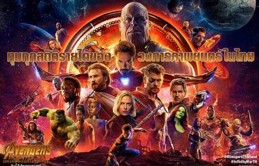 Avengers: Infinity War มหาสงครามล้างจักรวาล  ทุบทุกสถิติบ็อกซ์ออฟฟิศเมืองไทย เป็นภาพยนตร์เรื่องแรกในประวัติศาสตร์ ทำเงินผ่านหลัก 200 ล้านบาทได้ภายในระยะเวลา 5 วัน