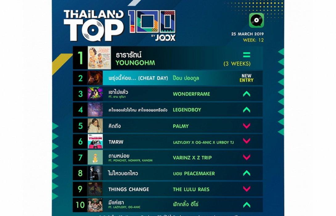 10 อันดับเพลงฮิต Thailand TOP100 by JOOX  ประจำวันที่ 25 มีนาคม 2562 ที่ผ่านมา