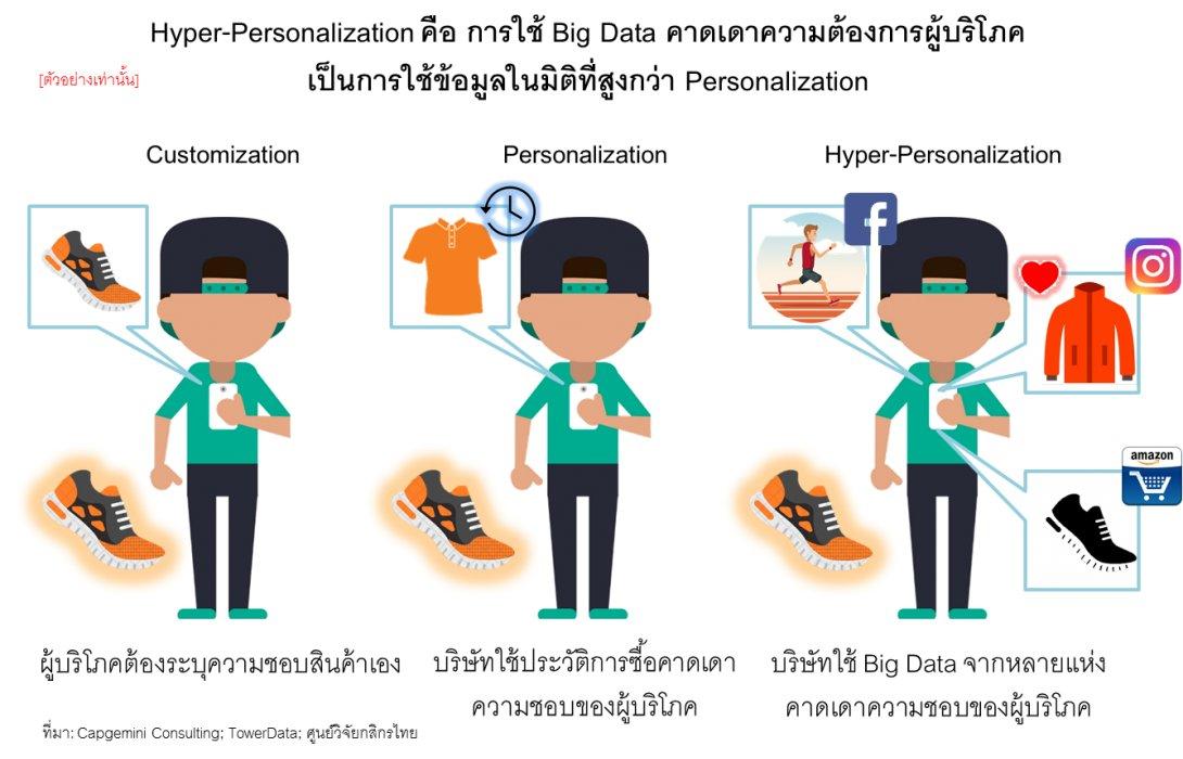 Hyper-Personalization...กระแสเทคโนโลยีสำคัญปี2562