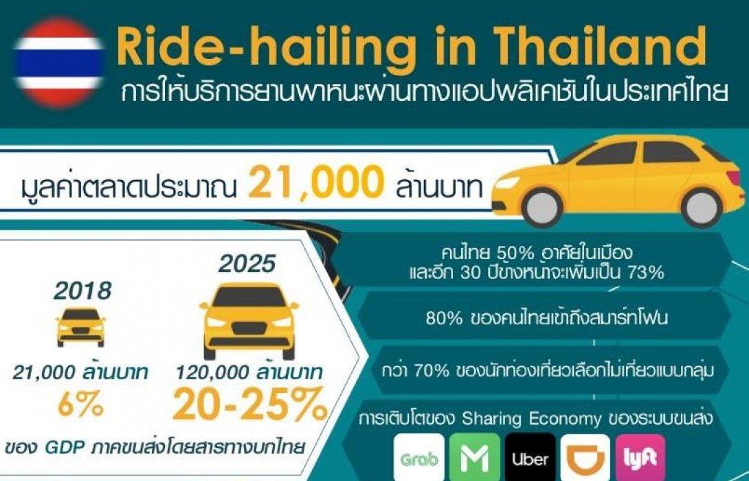 """CONC Thammasat"" เผยเรียกรถผ่านแอปฯ โต 21,000 ล้าน แนะรัฐพัฒนาประเทศสู่ยุคดิจิทัลอย่างยั่งยืน"