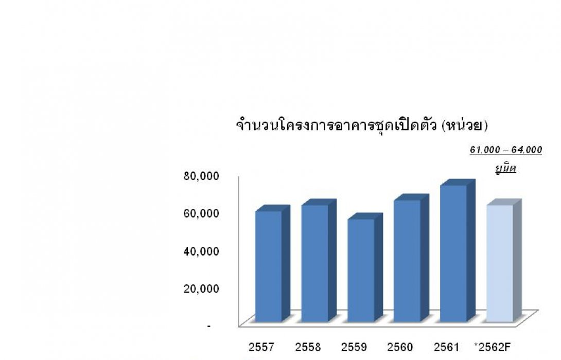 ทิศทางตลาดอาคารชุดปี 2562 ผู้ประกอบการให้ความระมัดระวัง คาดชะลอการเปิดโครงการ