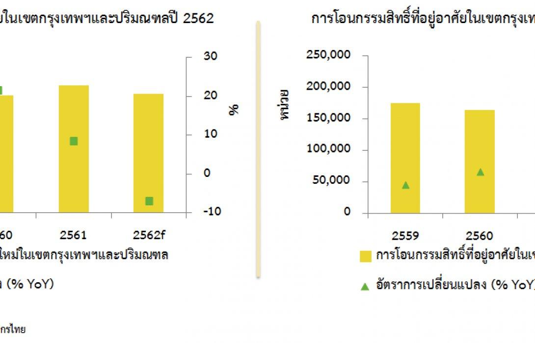 มาตรการกระตุ้นตลาดที่อยู่อาศัยปี 2562: ช่วยสร้างบรรยากาศเชิงบวกต่อตลาด