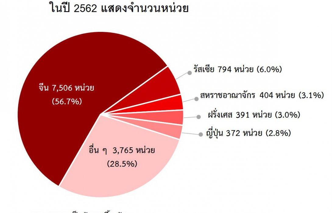 คนต่างด้าวโอนกรรมสิทธิ์ห้องชุด ปี 2562 มูลค่ารวมกว่า16% ของตลาดรวม
