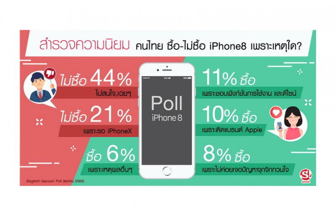 คนไทย 44% ไม่ซื้อ iPhone 8 ขณะที่ 11% ซื้อที่ฟังก์ชั่นใช้งานและดีไซน์